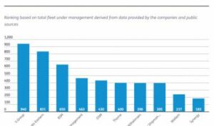 Ship management companies Which is best?